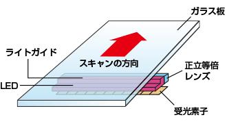 イラスト:コンタクトイメージセンサーの読み取り方