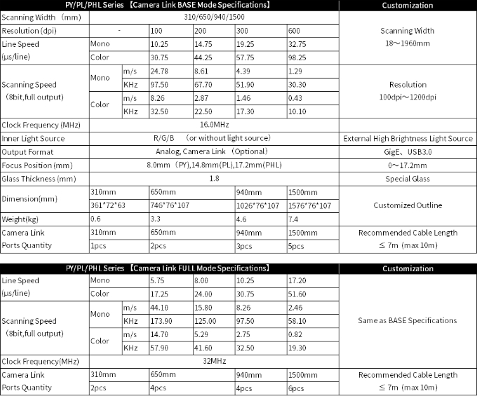 Specification table: Machine Vision/AOI Application