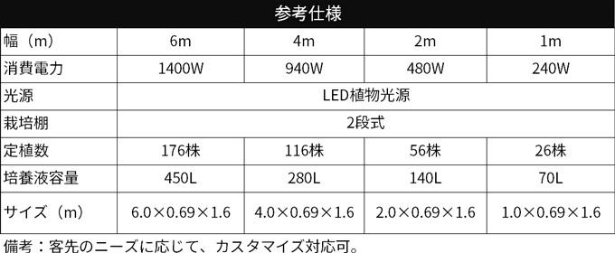 スペック表:業務用栽培キット